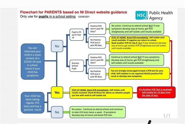 Flowchart for Parents